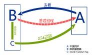 olink通过gre隧道实现国外vps主机线路优化,gre是什么?有什么作用?