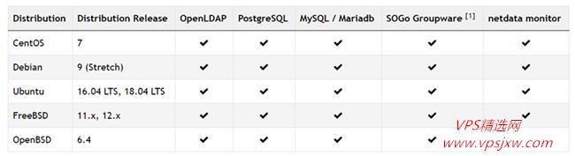 [自建邮局]vps+iredmail 搭建个人专属邮箱--手把手教程、亲测有效