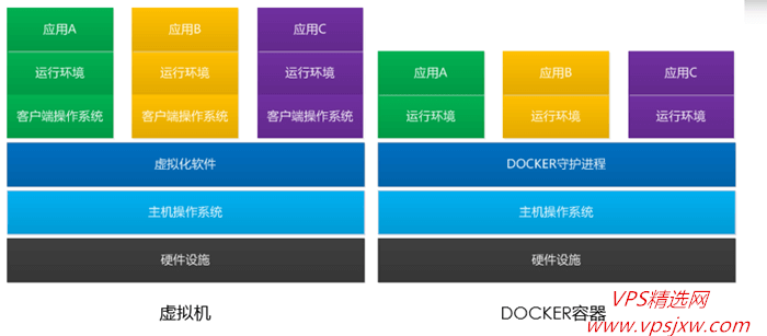[Docker 科普]容器在 vps 上的使用场景,应用隔离、快速部署与迁移