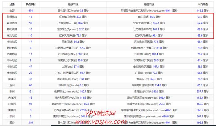 gigsgigscloud 日本东京 CN2 GIA VPS 主机测评报告,测速、路由、延时、IO 测试