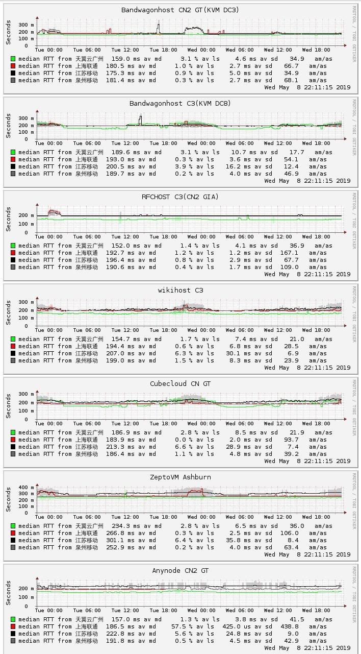 国外 vps 主机为什么晚上网络变卡顿变慢,如何选择 vps 避免晚高峰网络爆炸