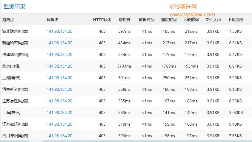 vps 上传下载速度测试 带宽测试工具 speedtest-cli 与 speedtest 测试网页
