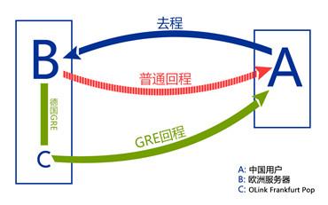 olink 通过 gre 隧道实现国外 vps 主机线路优化,gre 是什么?有什么作用?